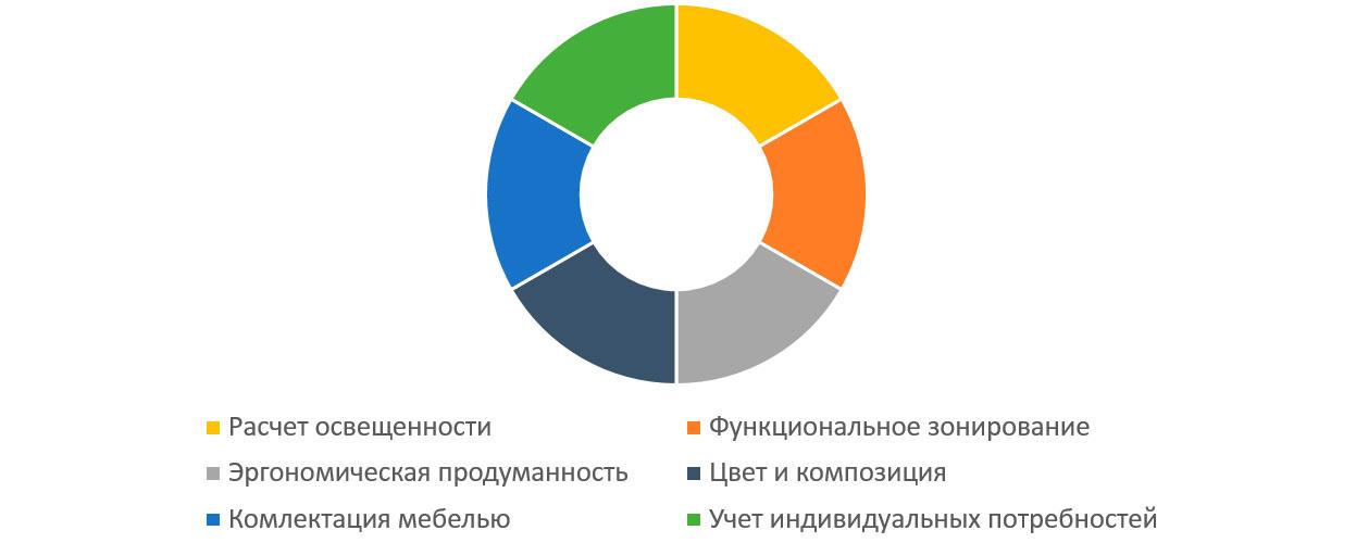 Диаграмма о преимуществах заказа дизайна квартиры
